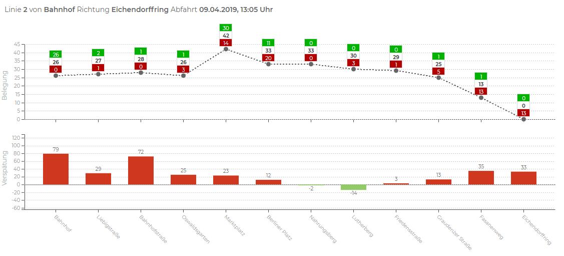 Einblick in das Analysetool der SWG