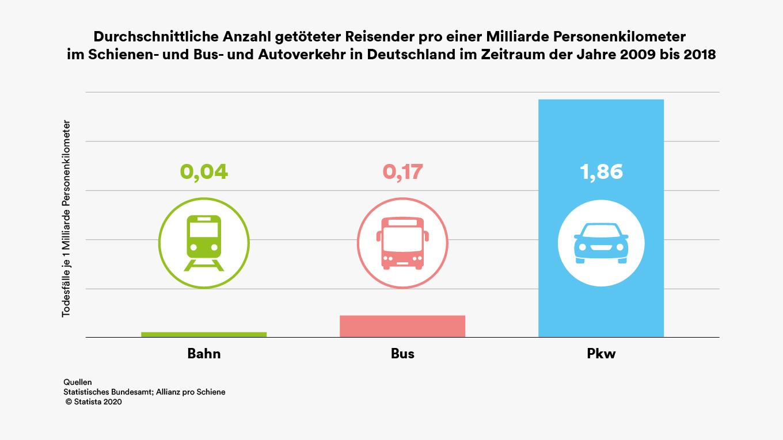 Vergleichende Statistik zu Todesfällen im Verkehr.