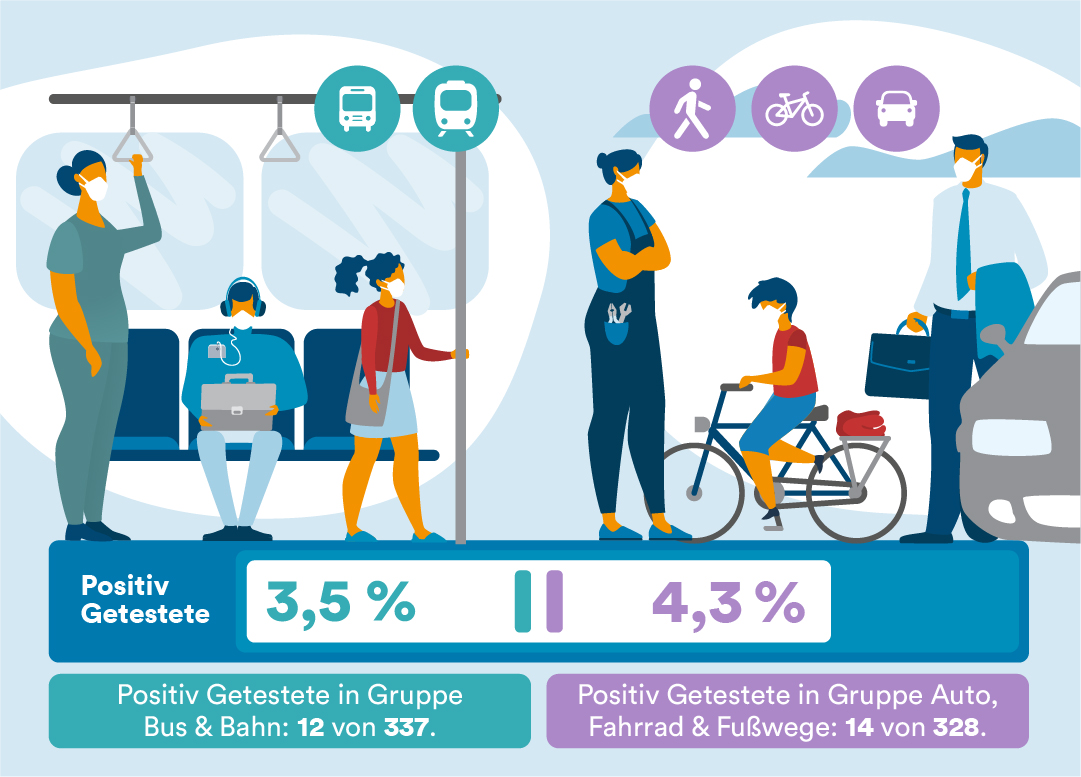 In einer Animation werden ÖPNV-Nutzer Menschen aus dem Individualverkehr gegenübergestellt