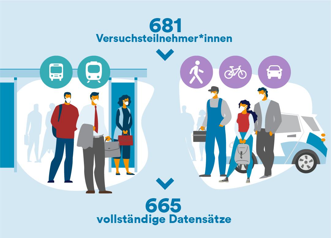 Illustration der ÖPNV-Nutzer und Individualverkehrsnutzer als Versuchsgruppen