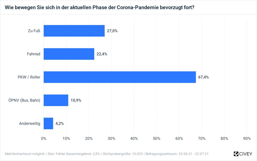 Civey-Umfrage zu Mobilität in Coronazeiten